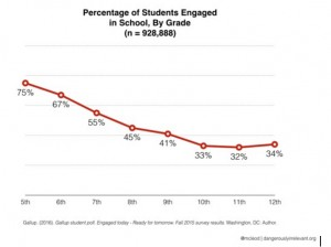 Percentage of Students Engaged