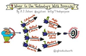 7-ways-to-use-technology-with-purpose