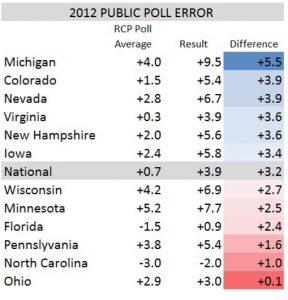 public-polling