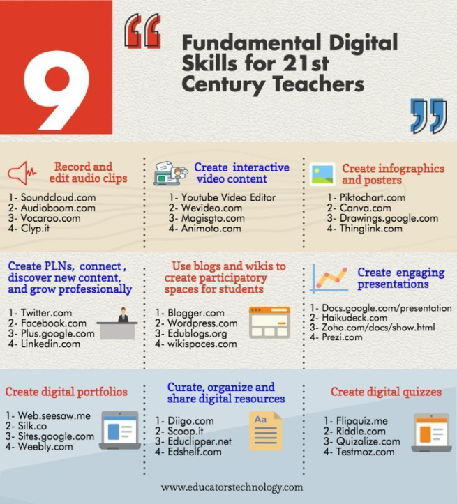 Poster with Digital Skills