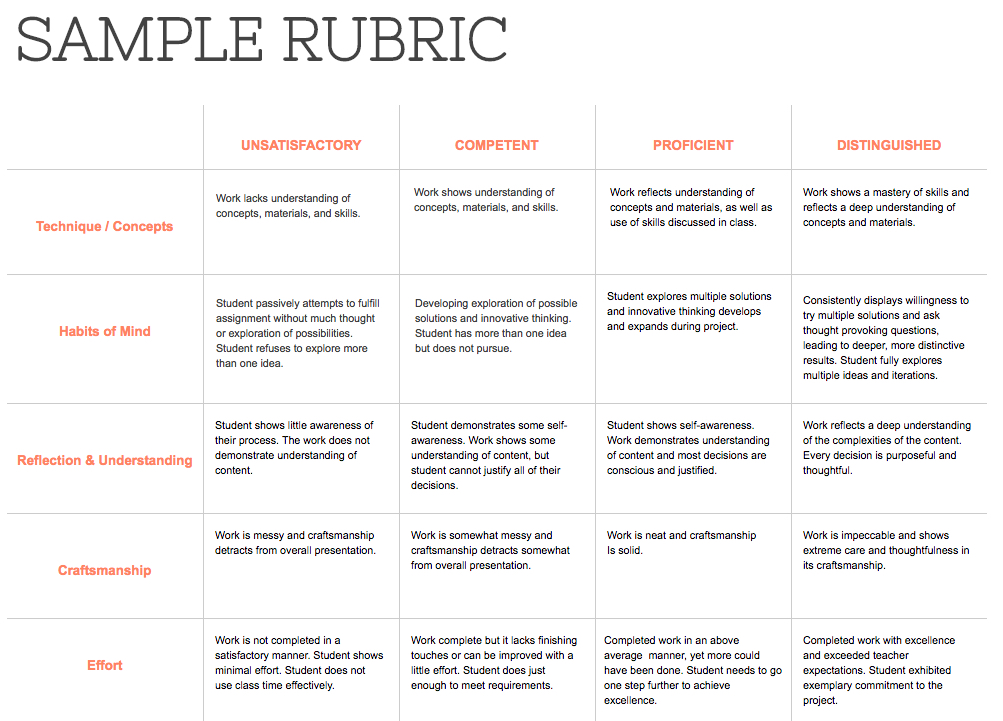 sample rubric Rubric for asynchronous discussion participation name_____ asynchronous discussion enhances learning as you share.