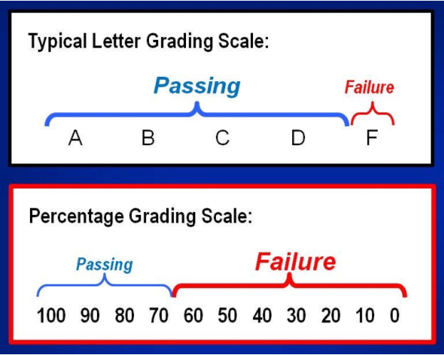 Graph showing passing as A-D, and failing as F. Passing is thus a large area versus failing being a small area. Another graph shows percentage grading scale where passing is a small area (100-70) and failing is a large area.
